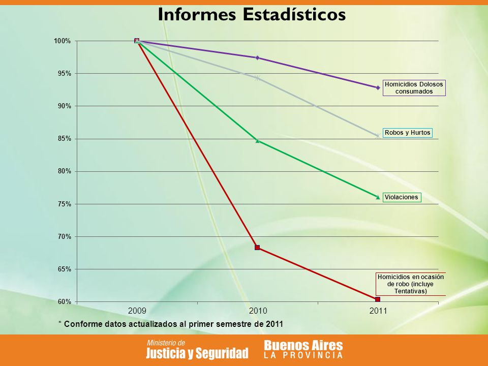 * Conforme datos actualizados al primer semestre de 2011