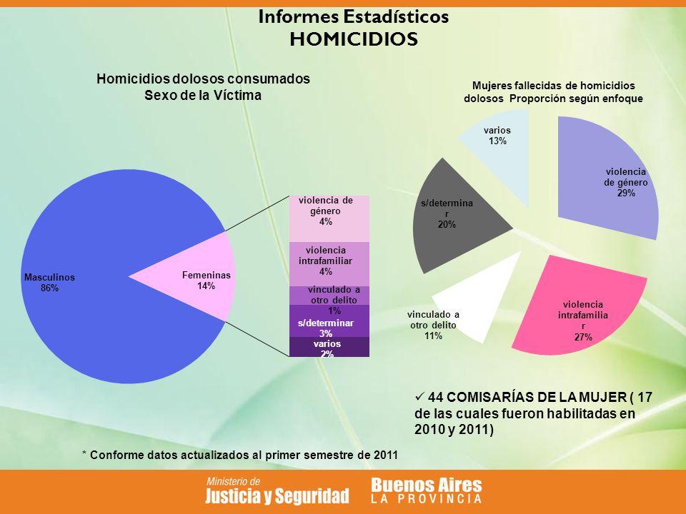 Informes Estadísticos HOMICIDIOS 44 COMISARÍAS DE LA MUJER ( 17 de las cuales fueron habilitadas en 2010 y 2011) * Conforme datos actualizados al primer semestre de 2011