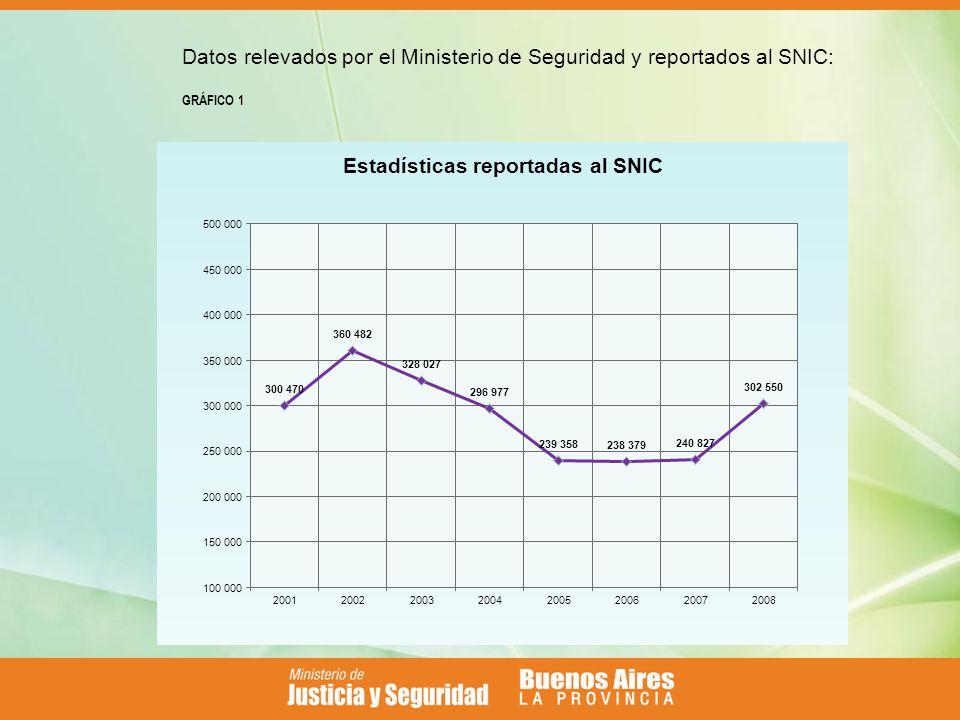Datos relevados por el Ministerio de Seguridad y reportados al SNIC: GRÁFICO 1