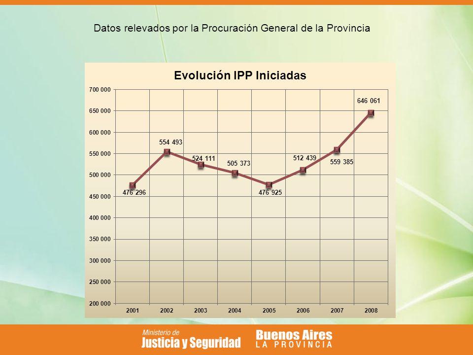 Datos relevados por la Procuración General de la Provincia