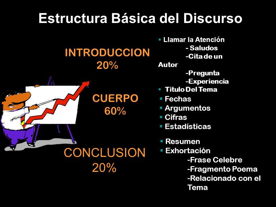Estructura Básica del Discurso INTRODUCCION 20%  Llamar la Atención - Saludos -Cita de un Autor -Pregunta -Experiencia  Titulo Del Tema CUERPO 60% 