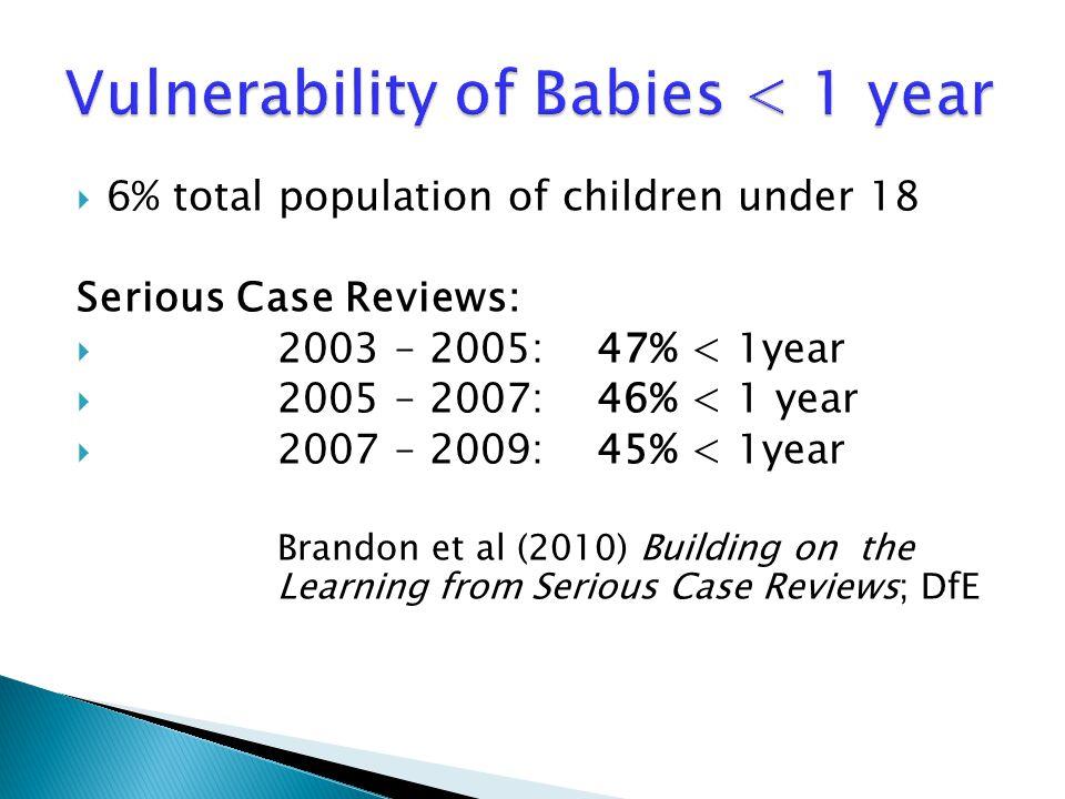  6% total population of children under 18 Serious Case Reviews:  2003 – 2005:47% < 1year  2005 – 2007:46% < 1 year  2007 – 2009:45% < 1year Brando