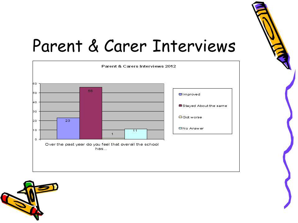 Parent & Carer Interviews