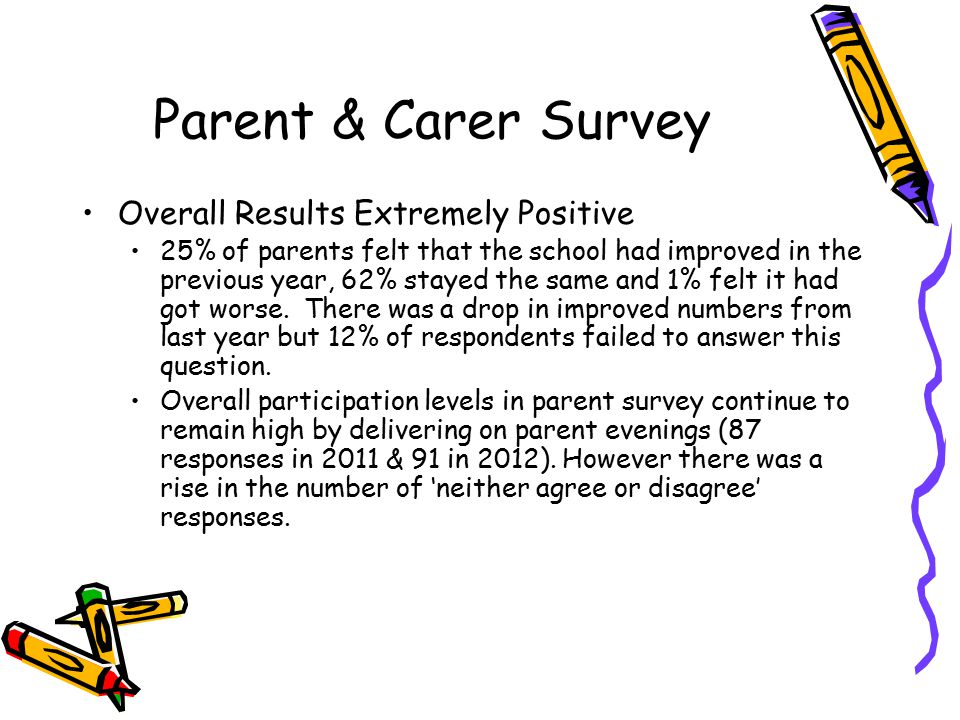 Parent & Carer Survey Overall Results Extremely Positive 25% of parents felt that the school had improved in the previous year, 62% stayed the same an