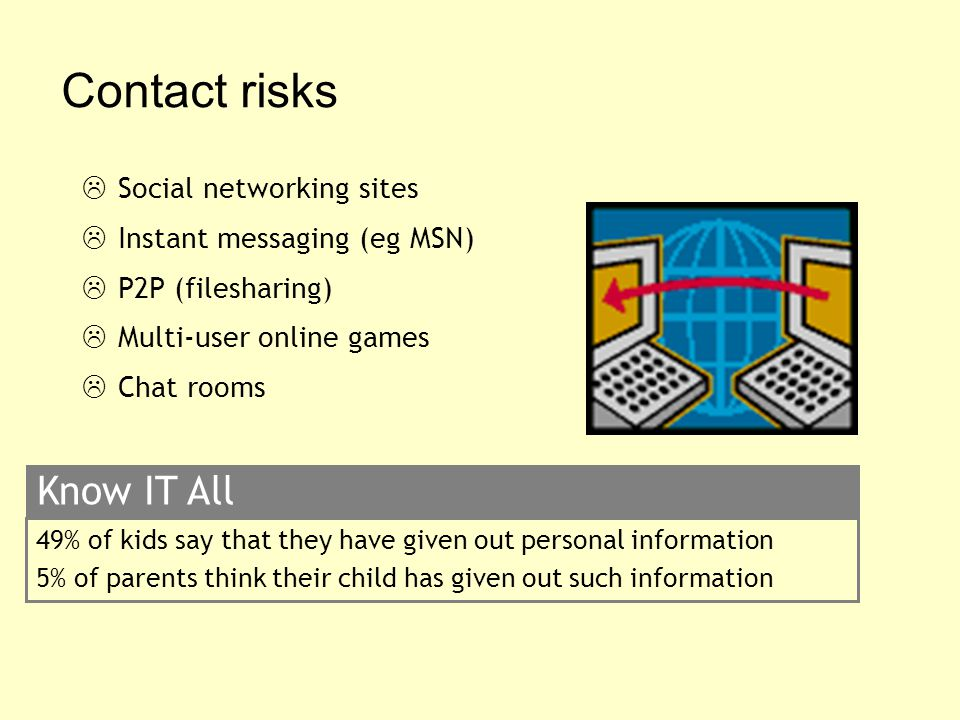 Contact risks  Social networking sites  Instant messaging (eg MSN)  P2P (filesharing)  Multi-user online games  Chat rooms 49% of kids say that they have given out personal information 5% of parents think their child has given out such information Know IT All