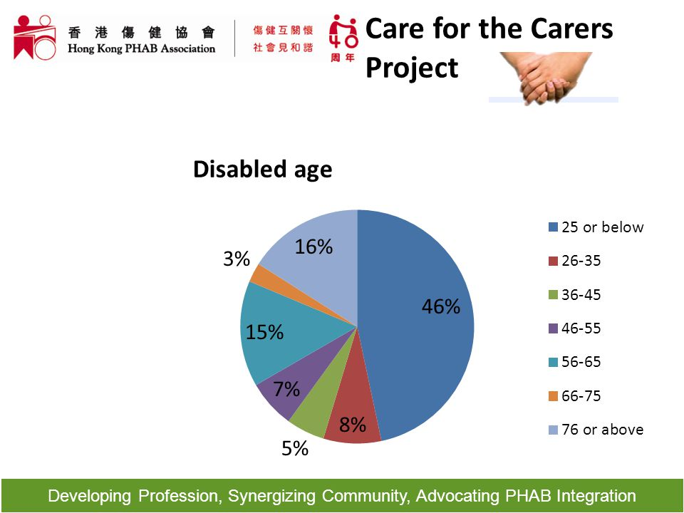 Developing Profession, Synergizing Community, Advocating PHAB Integration Disabled age Care for the Carers Project