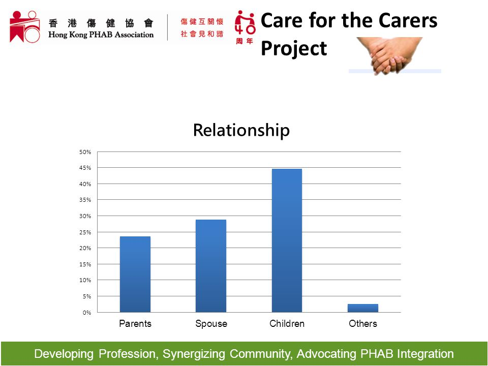 Developing Profession, Synergizing Community, Advocating PHAB Integration Care for the Carers Project