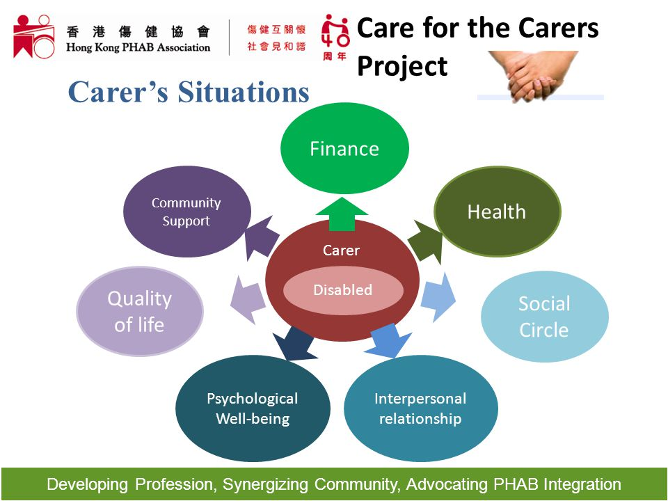 Developing Profession, Synergizing Community, Advocating PHAB Integration Carer's Situations Carer Health Social Circle Disabled Quality of life Finan