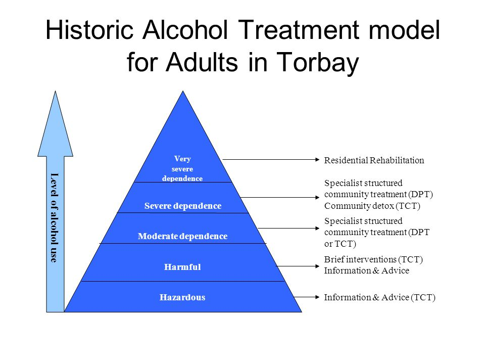 Historic Alcohol Treatment model for Adults in Torbay Very severe dependence Severe dependence Moderate dependence Hazardous Harmful Residential Rehab