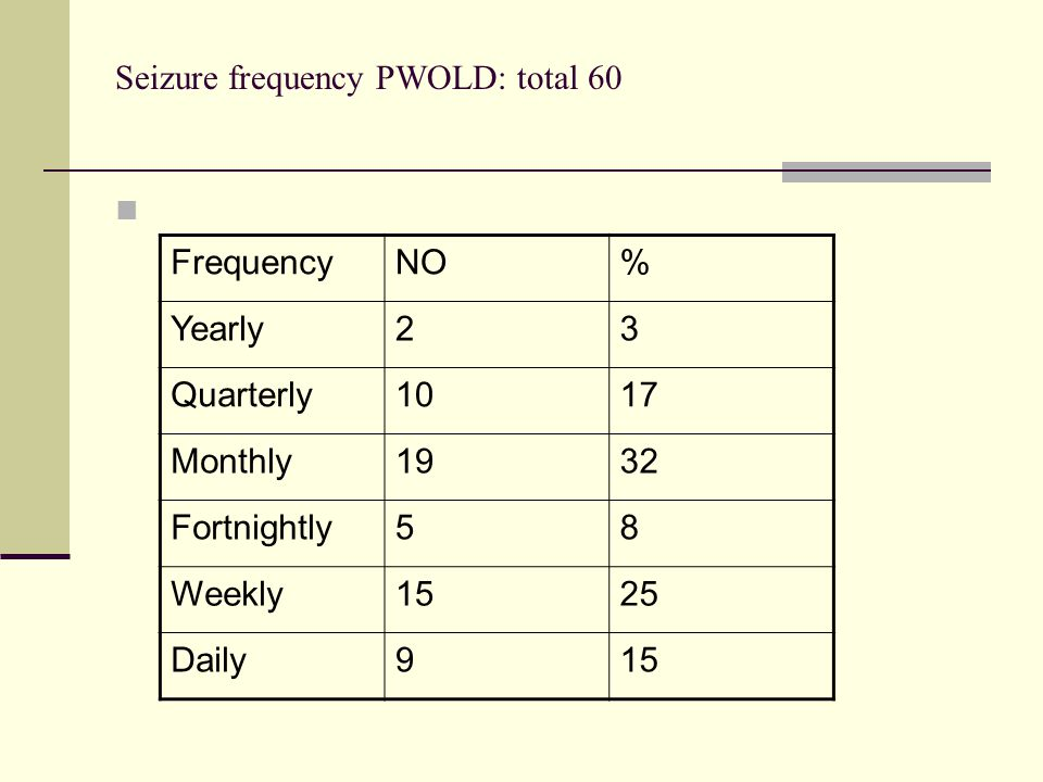 Seizure frequency PWOLD: total 60 FrequencyNO% Yearly23 Quarterly1017 Monthly1932 Fortnightly58 Weekly1525 Daily915