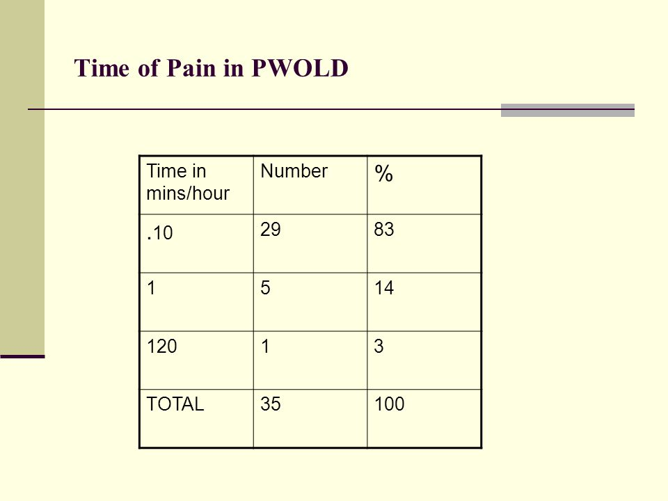 Time of Pain in PWOLD Time in mins/hour Number %. 10 2983 1514 12013 TOTAL35100
