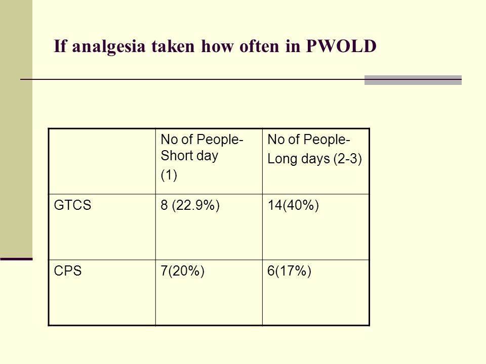 If analgesia taken how often in PWOLD No of People- Short day (1) No of People- Long days (2-3) GTCS8 (22.9%)14(40%) CPS7(20%)6(17%)