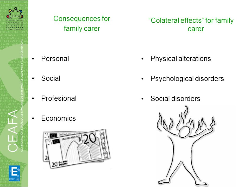 Consequences for family carer Personal Social Profesional Economics Colateral effects for family carer Physical alterations Psychological disorders Social disorders
