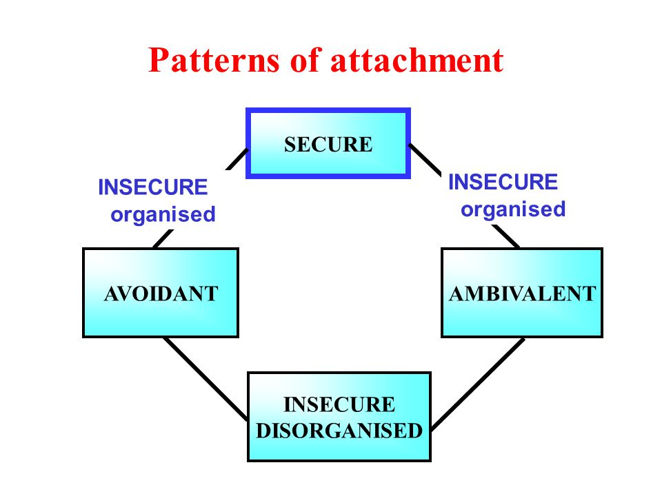 Patterns of attachment SECURE AVOIDANTAMBIVALENT INSECURE DISORGANISED INSECURE organised INSECURE organised