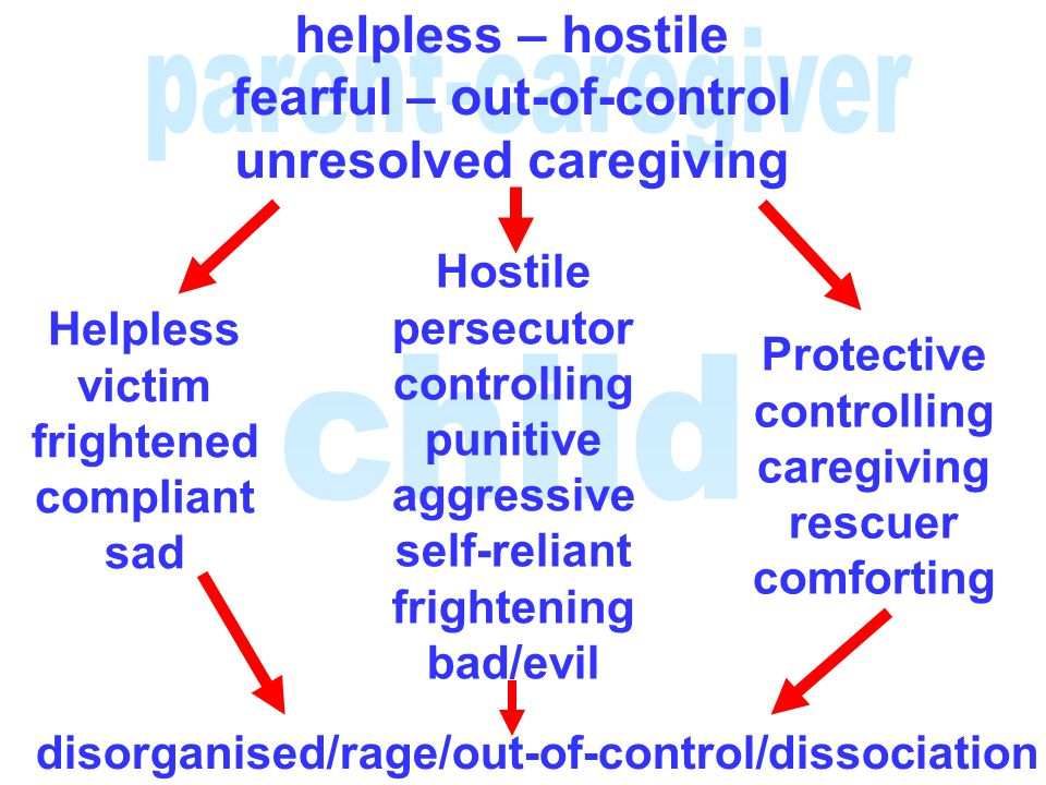 helpless – hostile fearful – out-of-control unresolved caregiving Helpless victim frightened compliant sad Hostile persecutor controlling punitive agg