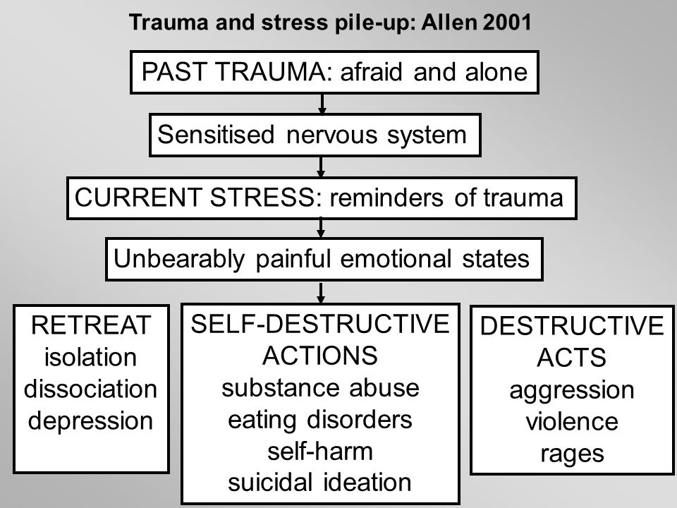 Trauma and stress pile-up: Allen 2001 PAST TRAUMA: afraid and alone Sensitised nervous system CURRENT STRESS: reminders of trauma Unbearably painful e