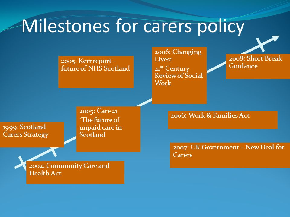 Milestones for carers policy 2005: Care 21 'The future of unpaid care in Scotland 2005: Kerr report – future of NHS Scotland 2007: UK Government – New Deal for Carers 2006: Changing Lives: 21 st Century Review of Social Work 2006: Work & Families Act 2002: Community Care and Health Act 1999: Scotland Carers Strategy 2008: Short Break Guidance