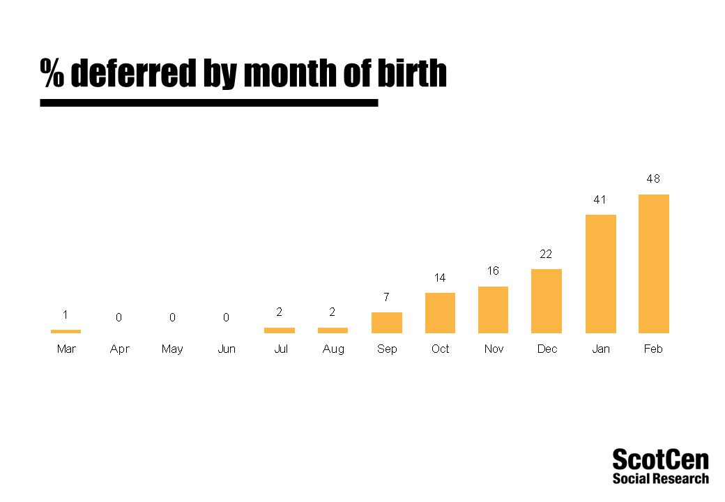 % deferred by month of birth