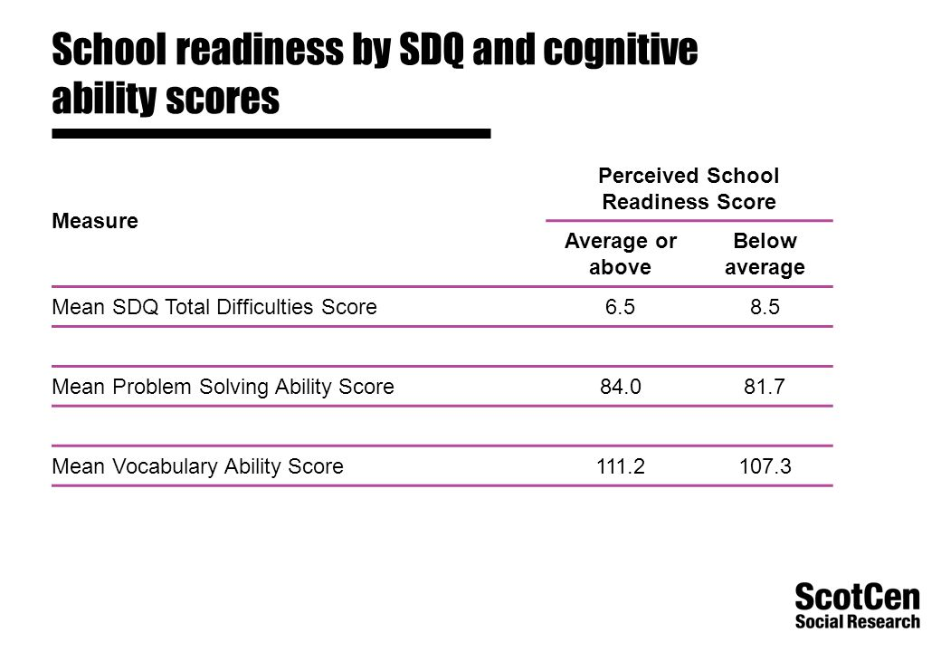 School readiness by SDQ and cognitive ability scores Measure Perceived School Readiness Score Average or above Below average Mean SDQ Total Difficulties Score6.58.5 Mean Problem Solving Ability Score84.081.7 Mean Vocabulary Ability Score111.2107.3