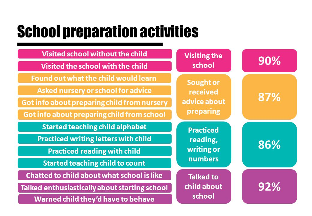 School preparation activities Visited school without the child Visited the school with the child Asked nursery or school for advice Got info about preparing child from school Got info about preparing child from nursery Practiced reading with child Started teaching child to count Practiced writing letters with child Chatted to child about what school is like Talked enthusiastically about starting school Found out what the child would learn Started teaching child alphabet Warned child they'd have to behave Visiting the school Sought or received advice about preparing Practiced reading, writing or numbers Talked to child about school 90% 87% 86% 92%