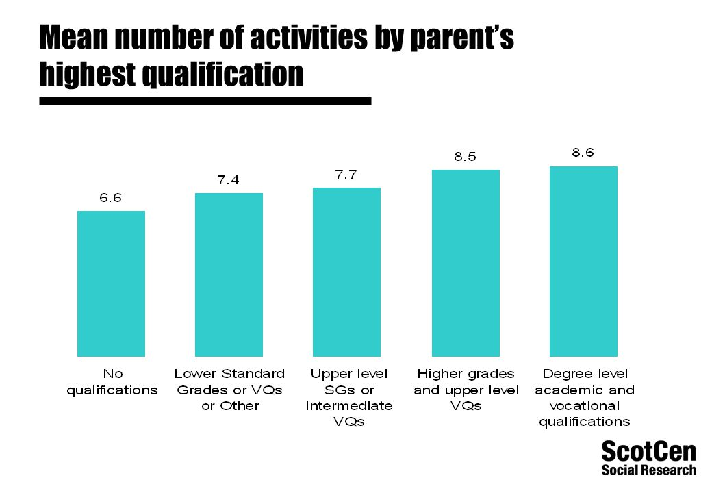 Mean number of activities by parent's highest qualification
