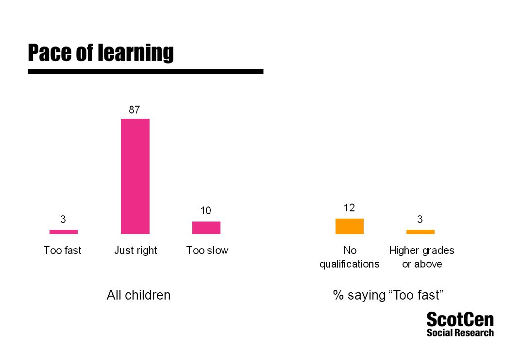 "Pace of learning All children% saying ""Too fast"""