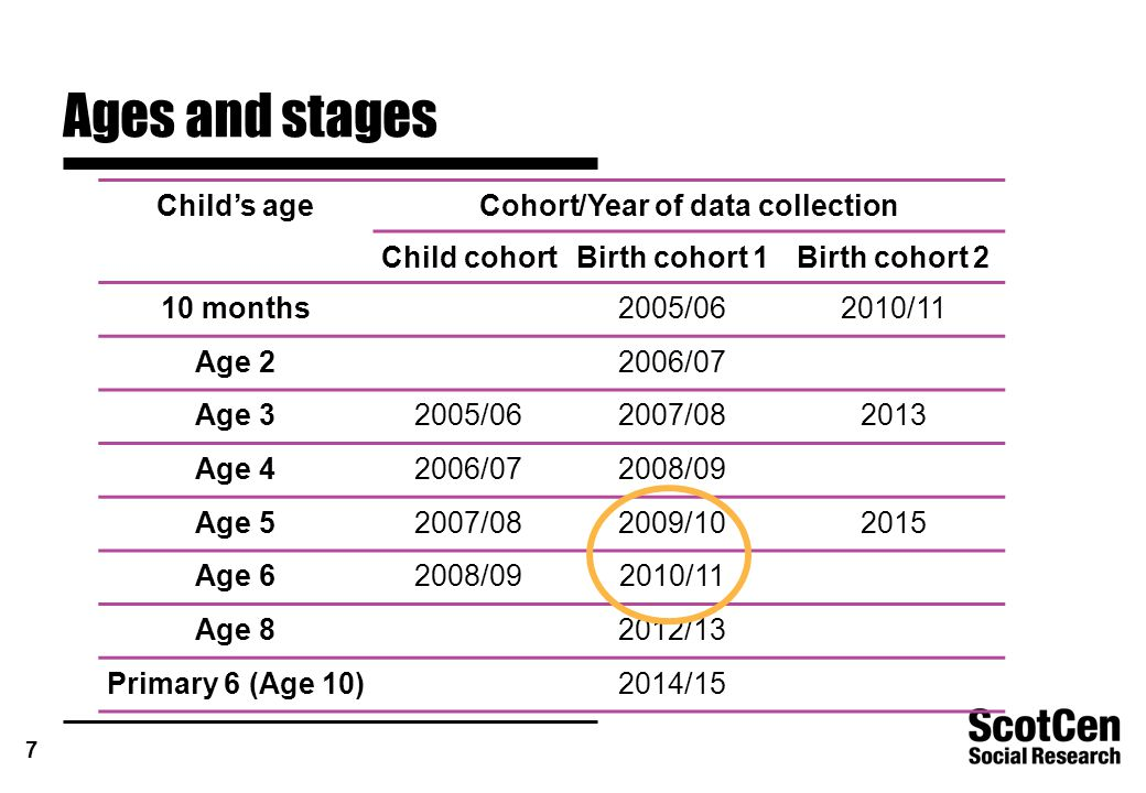 7 Ages and stages Child's ageCohort/Year of data collection Child cohortBirth cohort 1Birth cohort 2 10 months2005/062010/11 Age 22006/07 Age 32005/062007/082013 Age 42006/072008/09 Age 52007/082009/102015 Age 62008/092010/11 Age 82012/13 Primary 6 (Age 10)2014/15
