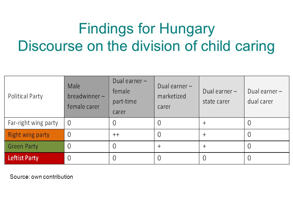 Findings for Hungary Discourse on the division of child caring Source: own contribution