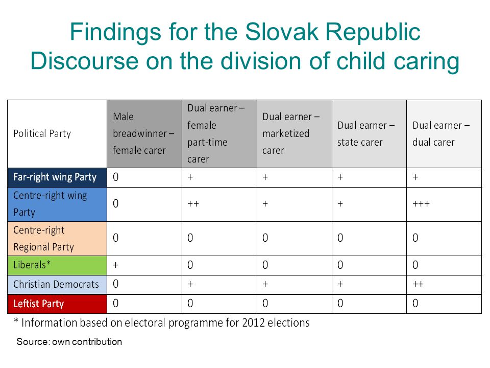 Findings for the Slovak Republic Discourse on the division of child caring Source: own contribution