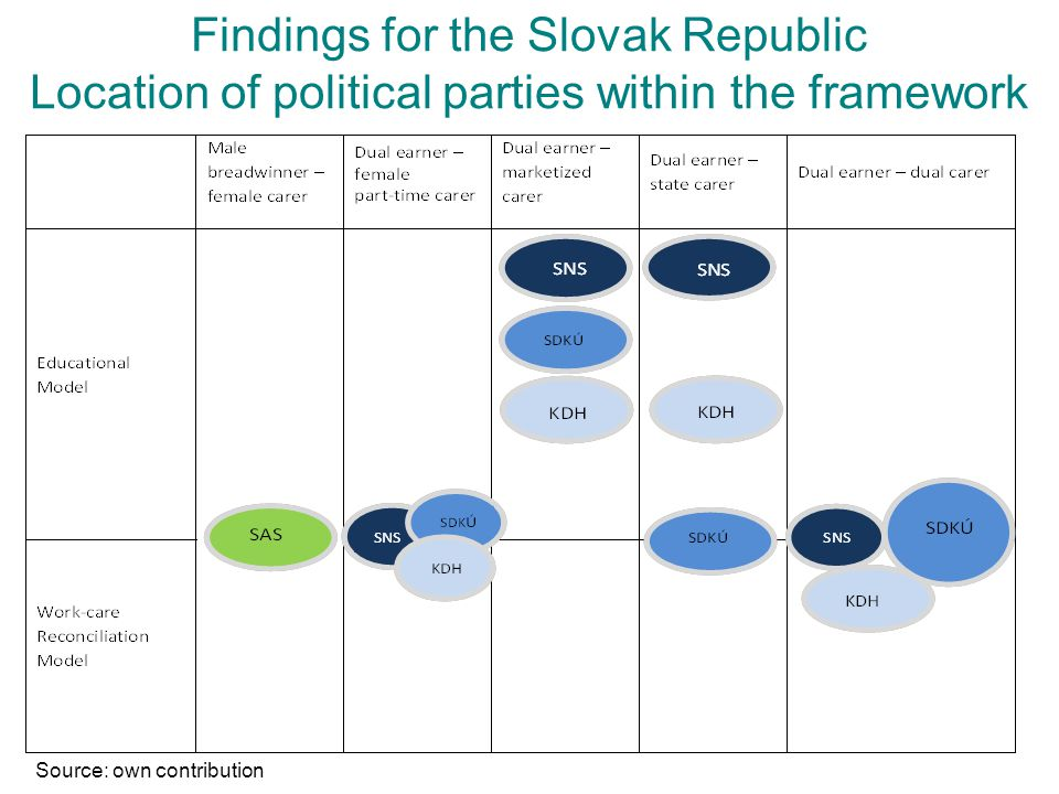 Findings for the Slovak Republic Location of political parties within the framework Source: own contribution