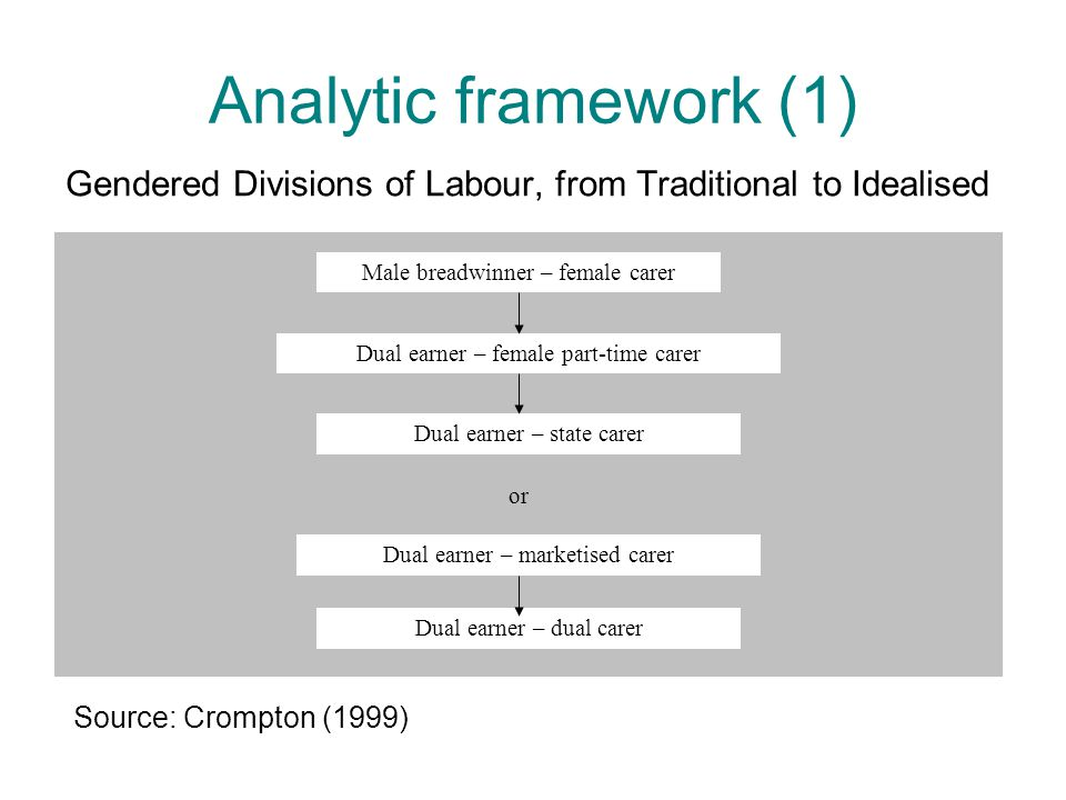 Analytic framework (1) Gendered Divisions of Labour, from Traditional to Idealised Male breadwinner – female carer Dual earner – female part-time carer Dual earner – state carer Dual earner – marketised carer Dual earner – dual carer or Source: Crompton (1999)
