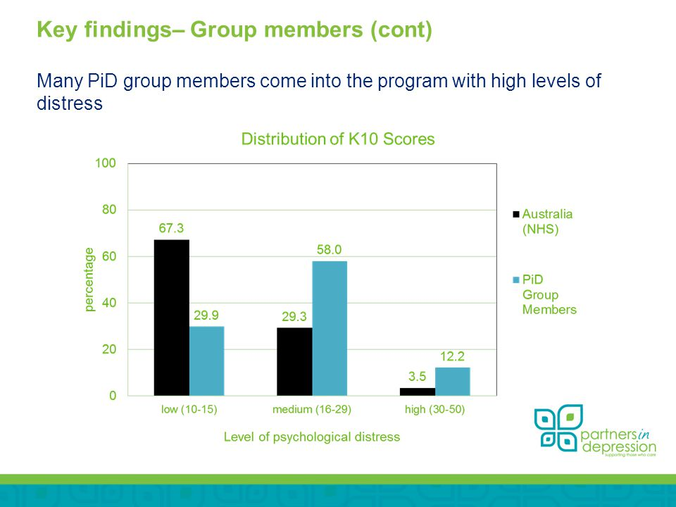 Key findings– Group members (cont) Many PiD group members come into the program with high levels of distress