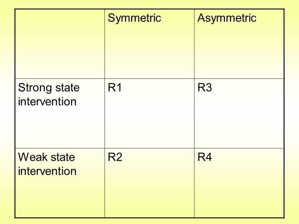 SymmetricAsymmetric Strong state intervention R1R3 Weak state intervention R2R4