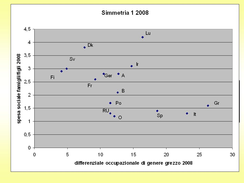 Welfare genere 2008