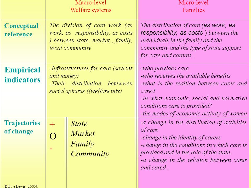 Macro-level Welfare systems Micro-level Families Conceptual reference The division of care work (as work, as responsibility, as costs ) between state, market, family, local community The distribution of care (as work, as responsibility, as costs ) between the individuals in the family and the community and the type of state support for care and careres.