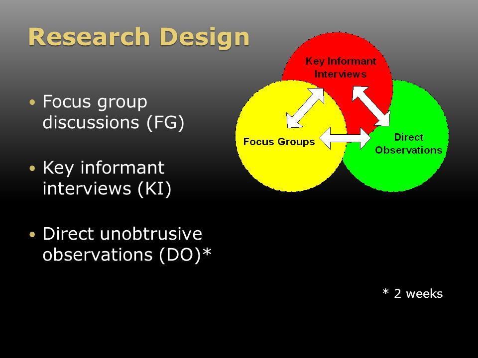 Research Design Focus group discussions (FG) Key informant interviews (KI) Direct unobtrusive observations (DO)* * 2 weeks