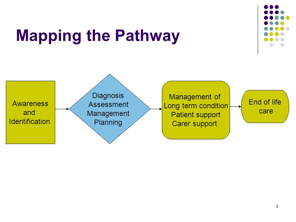 6 Awareness and Identification Diagnosis Assessment Management Planning Management of Long term condition Patient support Carer support Mapping the Pathway End of life care