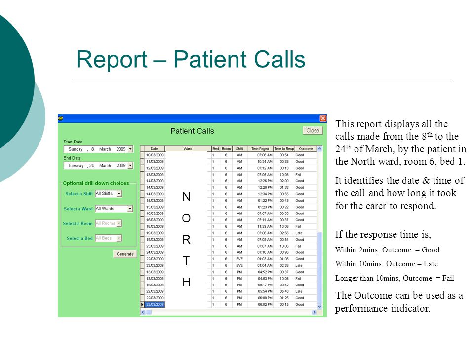Report – Patient Calls This report displays all the calls made from the 8 th to the 24 th of March, by the patient in the North ward, room 6, bed 1.