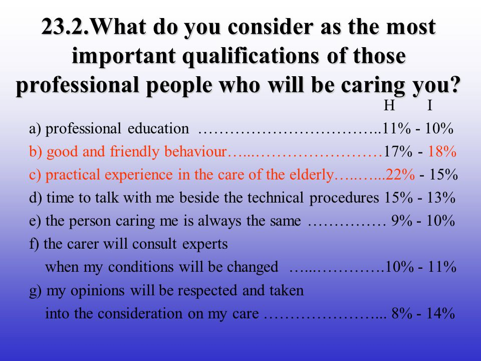23.2.What do you consider as the most important qualifications of those professional people who will be caring you.