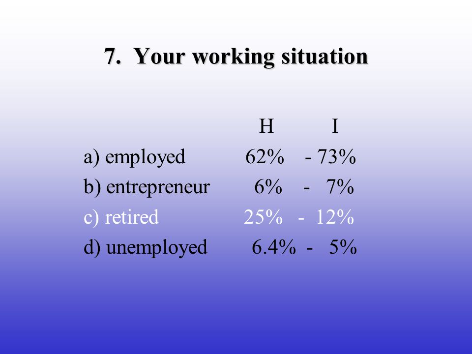 7. Your working situation H I a) employed 62% - 73% b) entrepreneur 6% - 7% c) retired 25% - 12% d) unemployed 6.4% - 5%