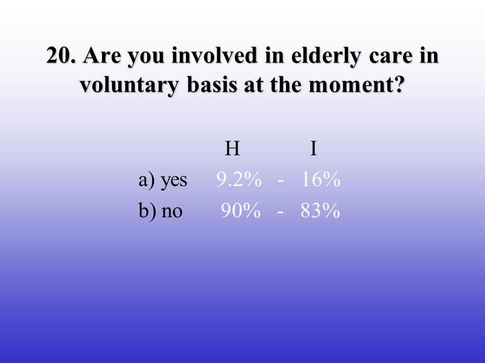 20. Are you involved in elderly care in voluntary basis at the moment.