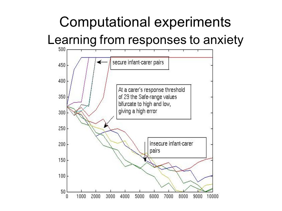 Computational experiments Learning from responses to anxiety