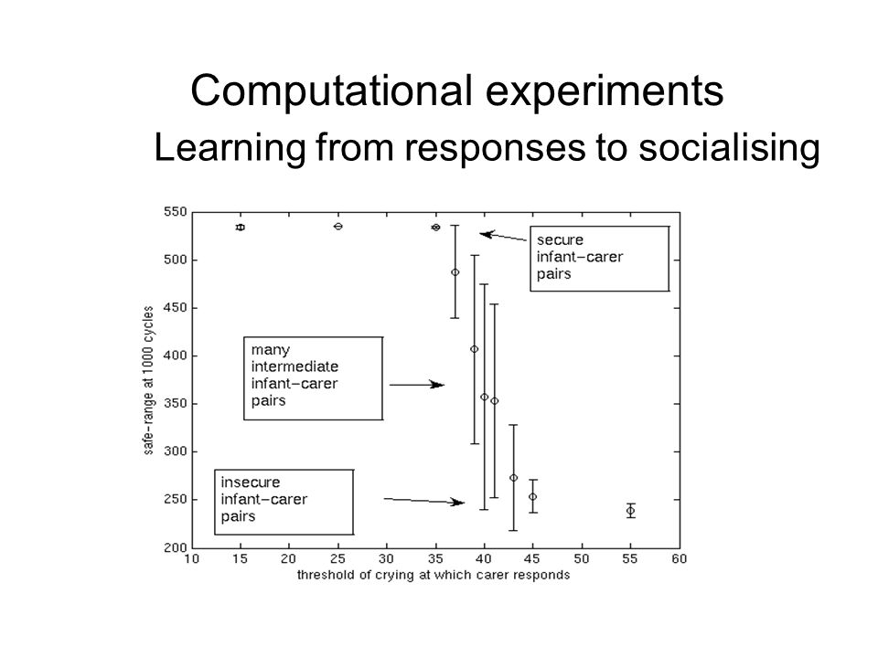 Computational experiments Learning from responses to socialising