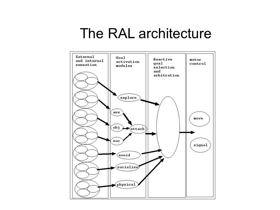 The RAL architecture