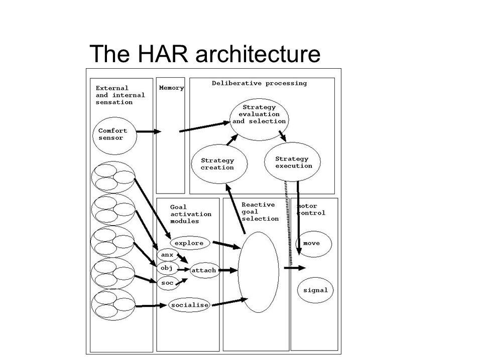 The HAR architecture