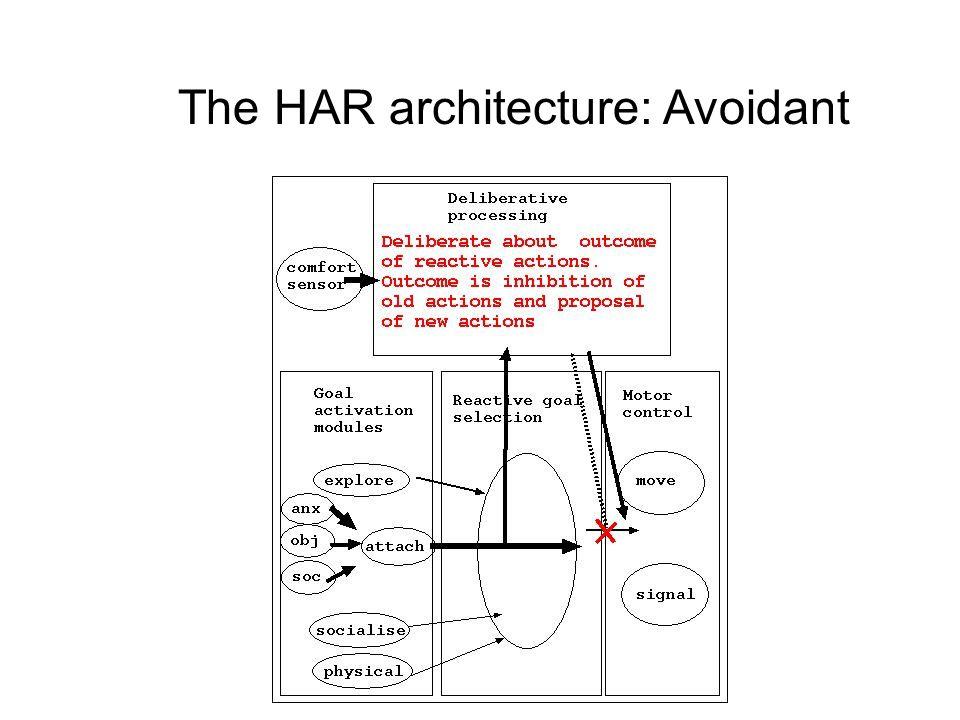 The HAR architecture: Avoidant