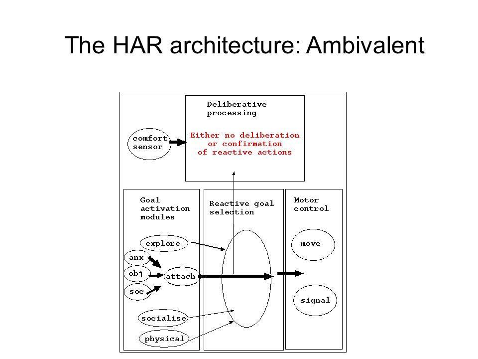 The HAR architecture: Ambivalent