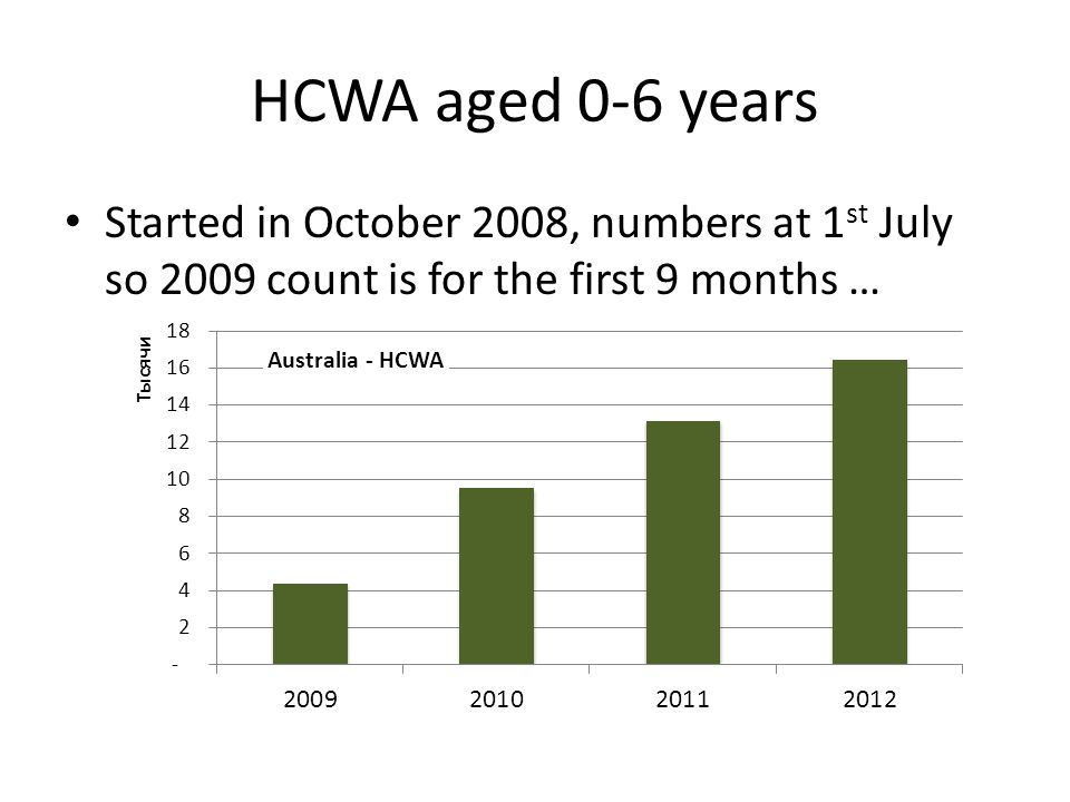 HCWA aged 0-6 years Started in October 2008, numbers at 1 st July so 2009 count is for the first 9 months …