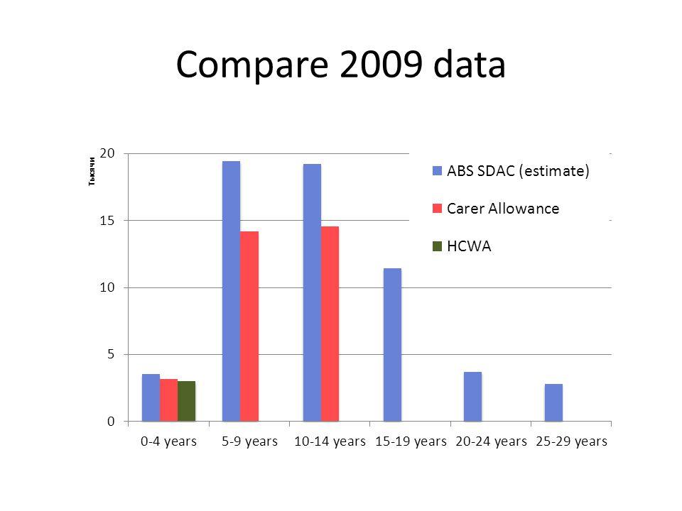 Compare 2009 data
