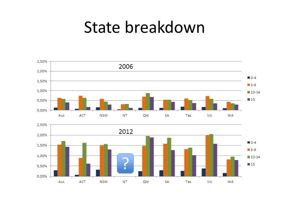 State breakdown